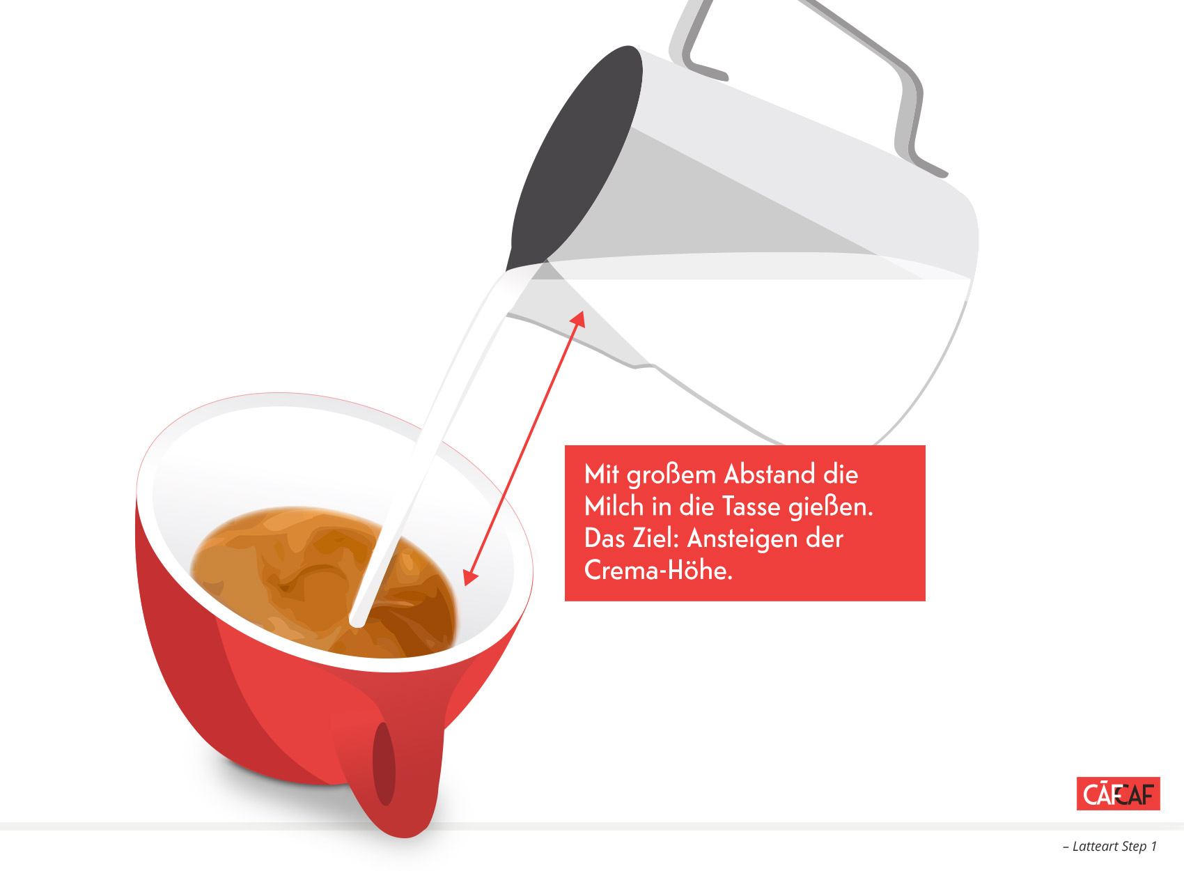 CafCaf Kaffee Blog, Kaffeeblog: Latteart Tutorial