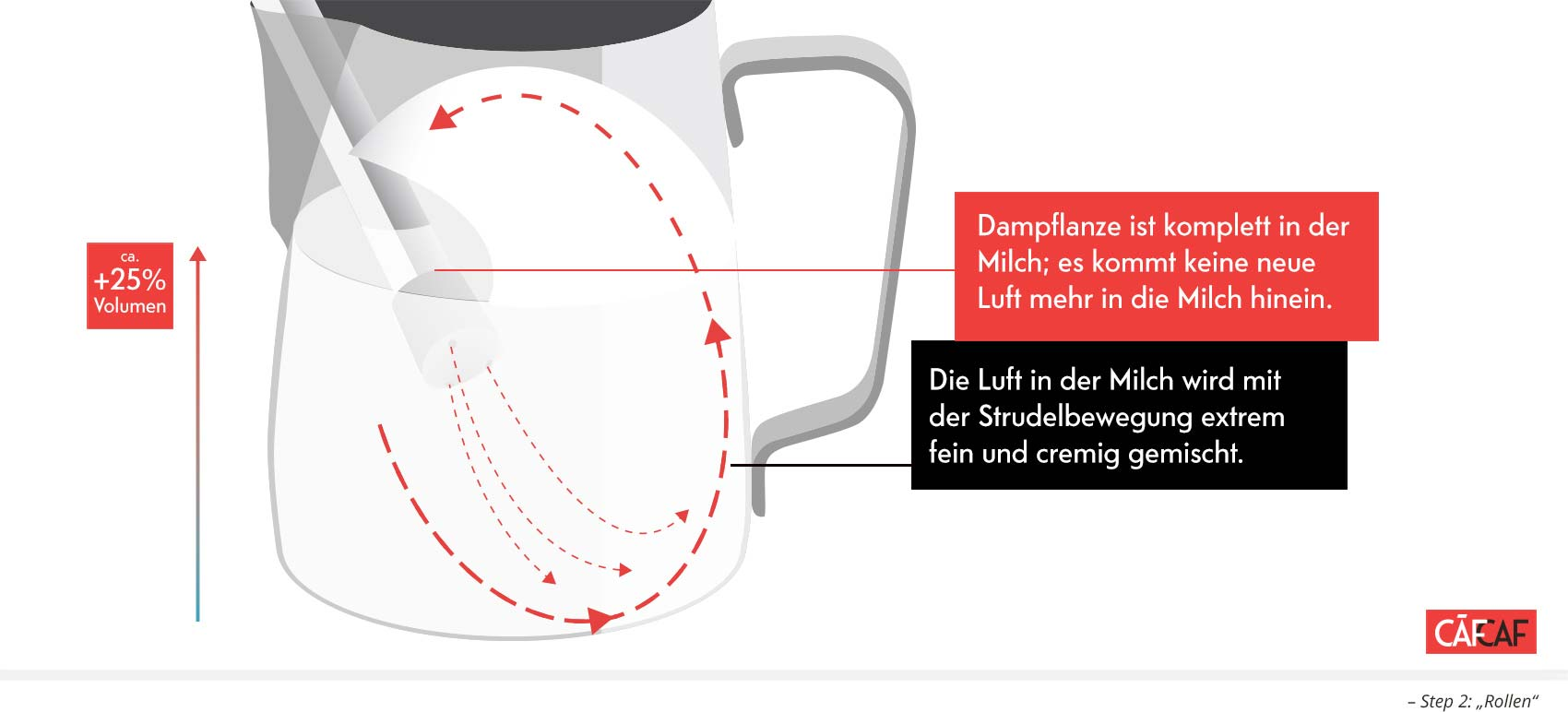 Tutorial: Die perfekt geschäumte Milch, Milchschäumen. CafCaf.de – Kaffee & Blog, Kaffeeblog