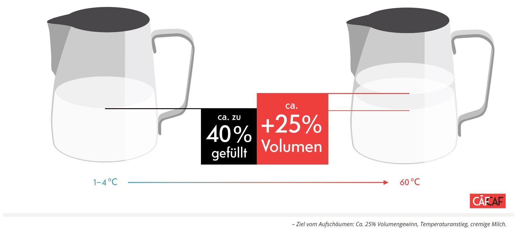 CafCaf Kaffee Blog, Kaffeeblog: – Ziel vom Aufschäumen: Ca. 25% Volumengewinn, Temperaturanstieg, cremige Milch.