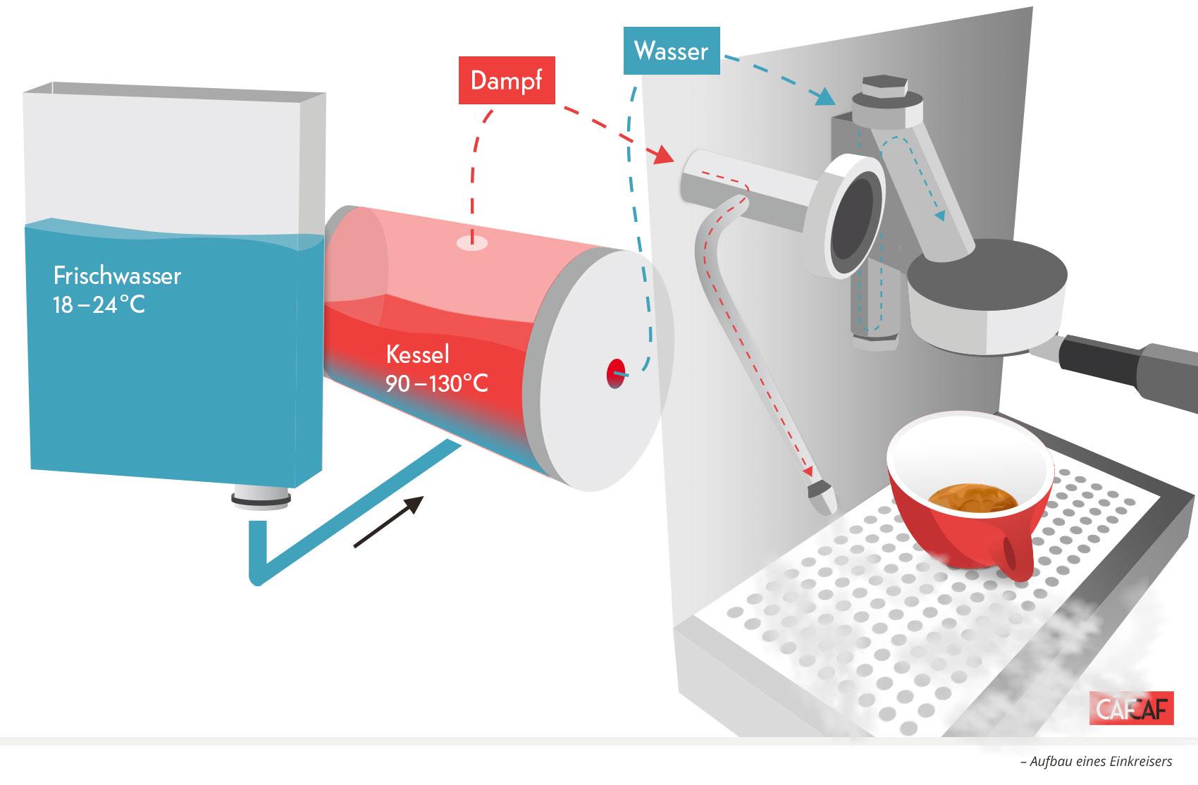 CafCaf Kaffee Blog, Kaffeeblog: Aufbau Einkreiser, Schaubild