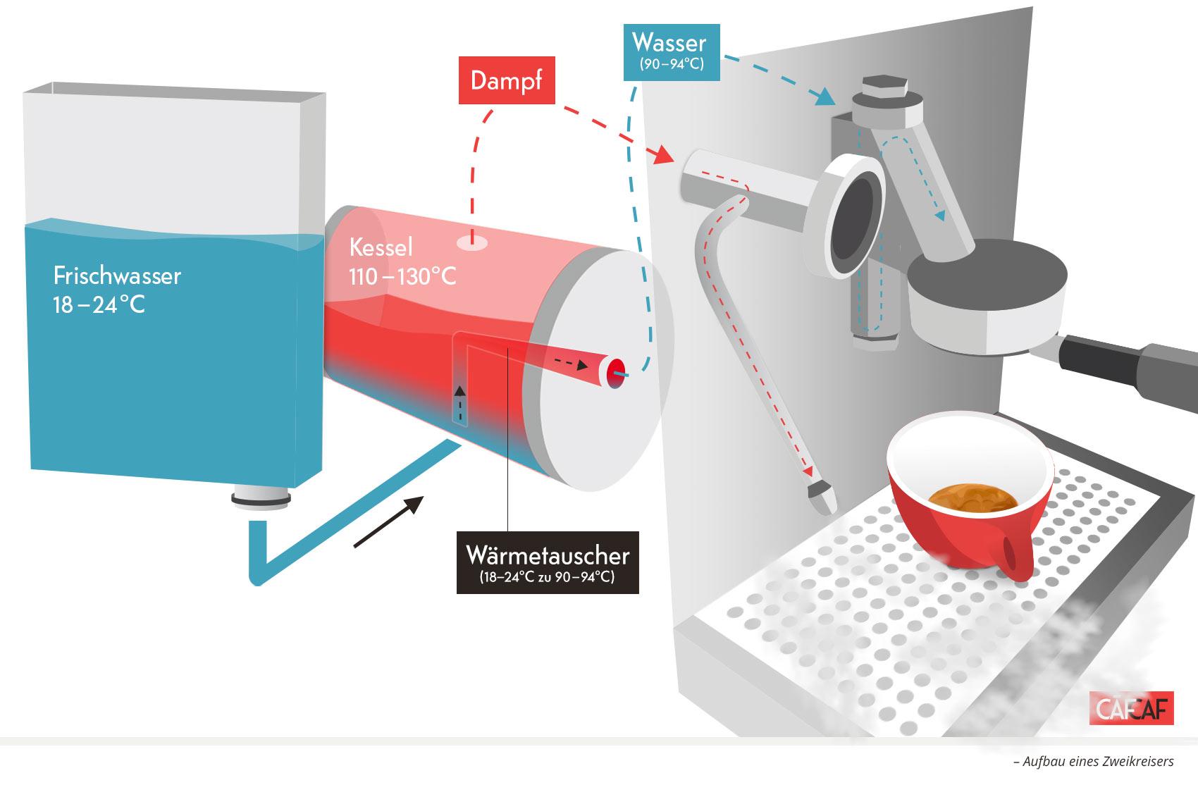 CafCaf Kaffee Blog, Kaffeeblog: Aufbau Zweikreiser, Schaubild