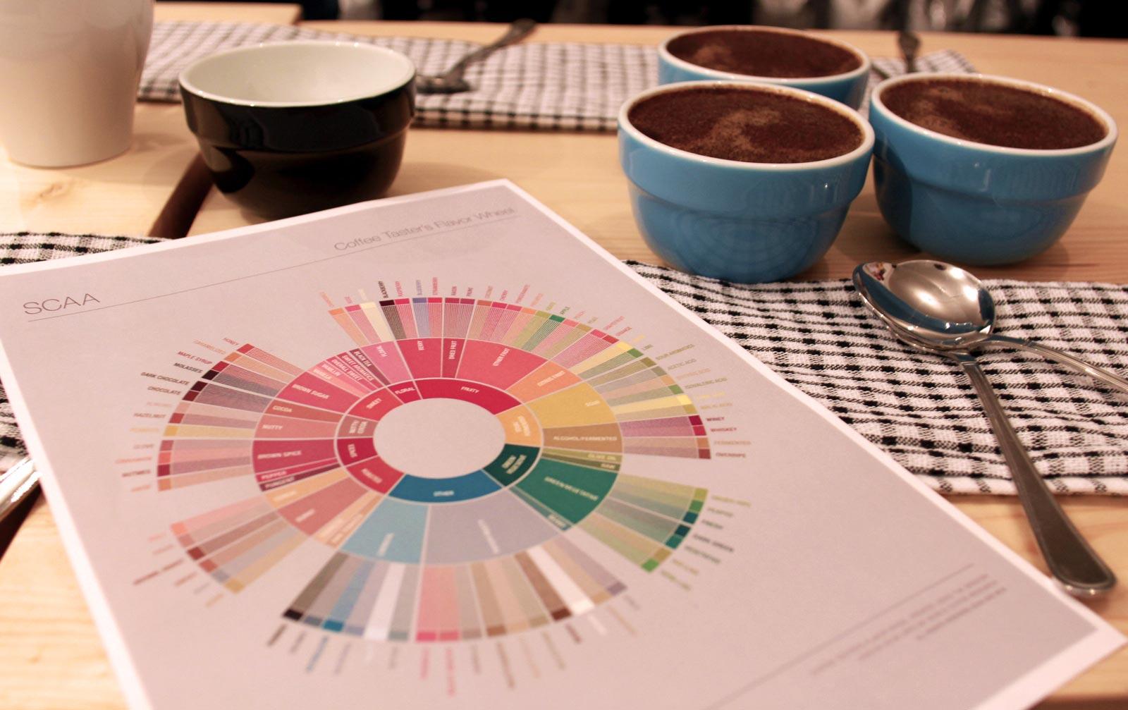 Aromarad für Kaffee
